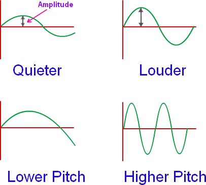 sound-wave-amplitude