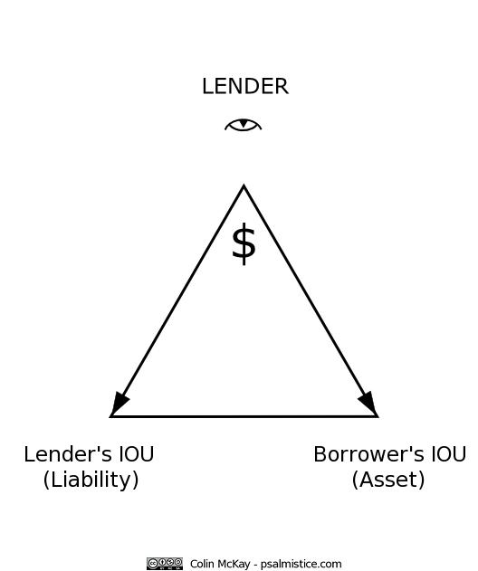 Lender-transformation-IOU