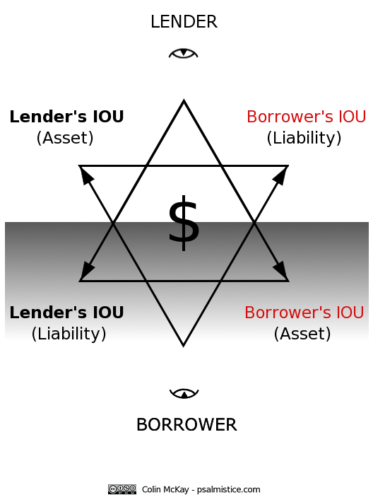LOAN-STAR-transformation-IOUs - $-As Above