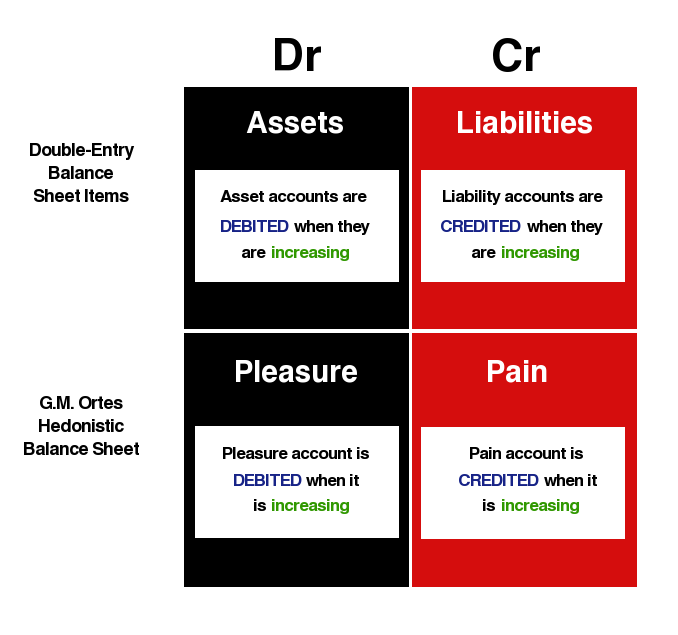 DEB-Ortes-Hedonistic-Balance-Sheet