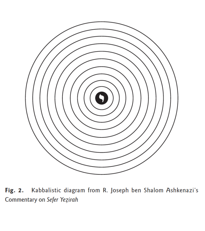 Source: Visualization of Colors, 1 – David ben Yehudah he-Ḥasid's Kabbalistic Diagram (Moshe Idel, Ars Judaica 2015)