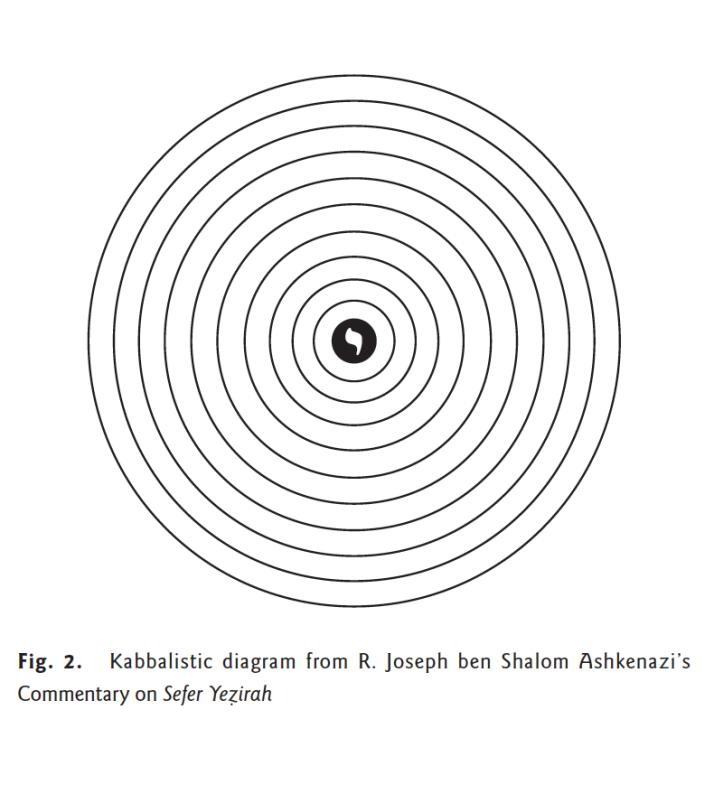 Source: Visualization of Colors, 1 – David ben Yehudah he-Ḥasid's Kabbalistic Diagram (Moshe Idel, Ars Judaica 2015)